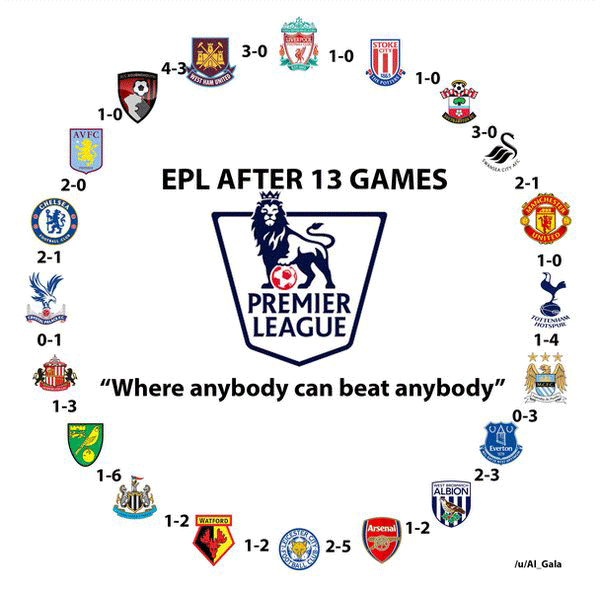 Any club can literally beat any club in the English Premier League