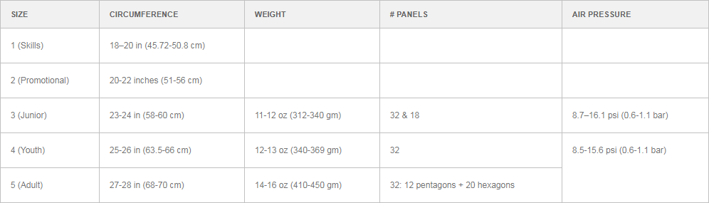 Soccer ball sizes and weights chart